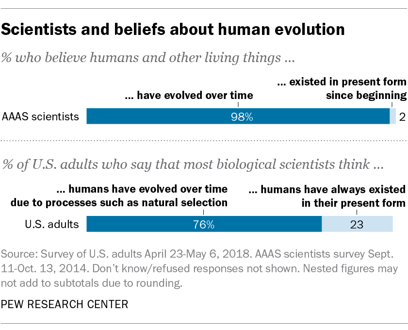 For Darwin Day 6 facts about the evolution debate  Pew Research Center