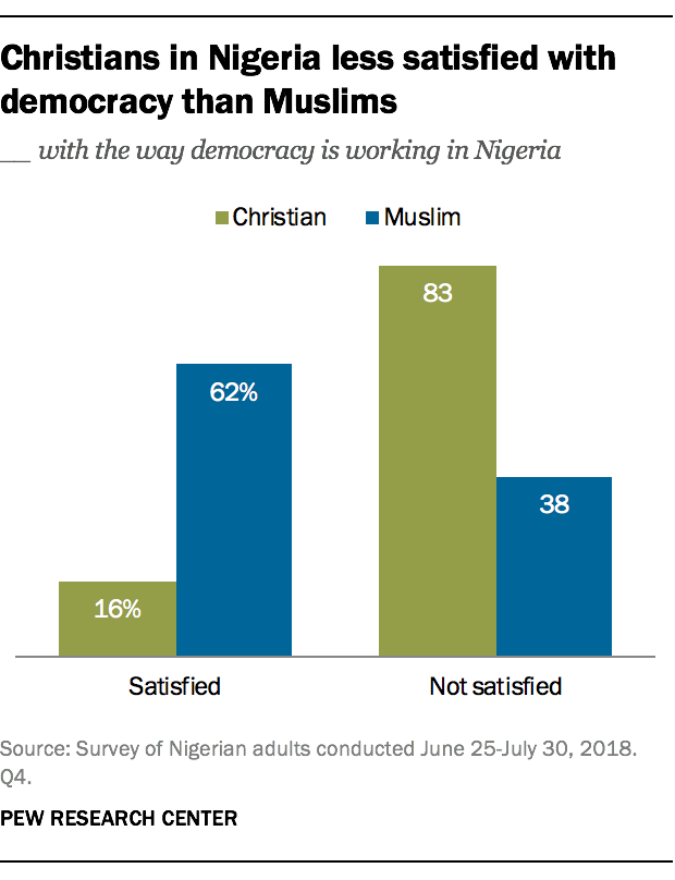 Christians in Nigeria less satisfied with democracy than Muslims