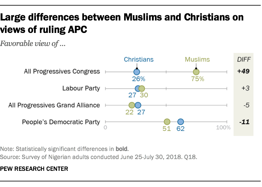 Large differences between Muslims and Christians on views of ruling APC