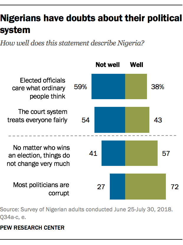 Nigerians have doubts about their political system