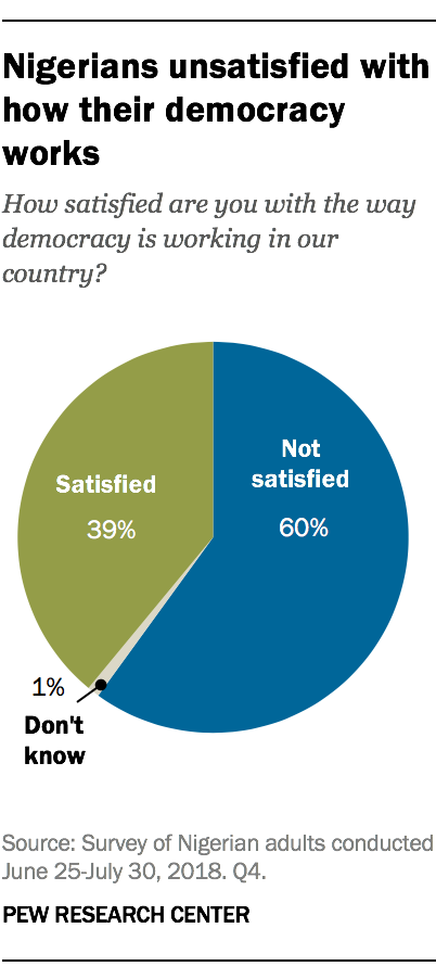 Nigerians unsatisfied with how their democracy works
