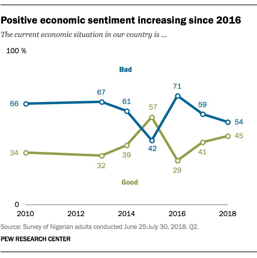 Positive economic sentiment increasing since 2016