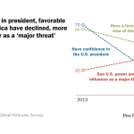 As confidence in president, favorable views of America have declined, more see U.S. power as a 'major threat'
