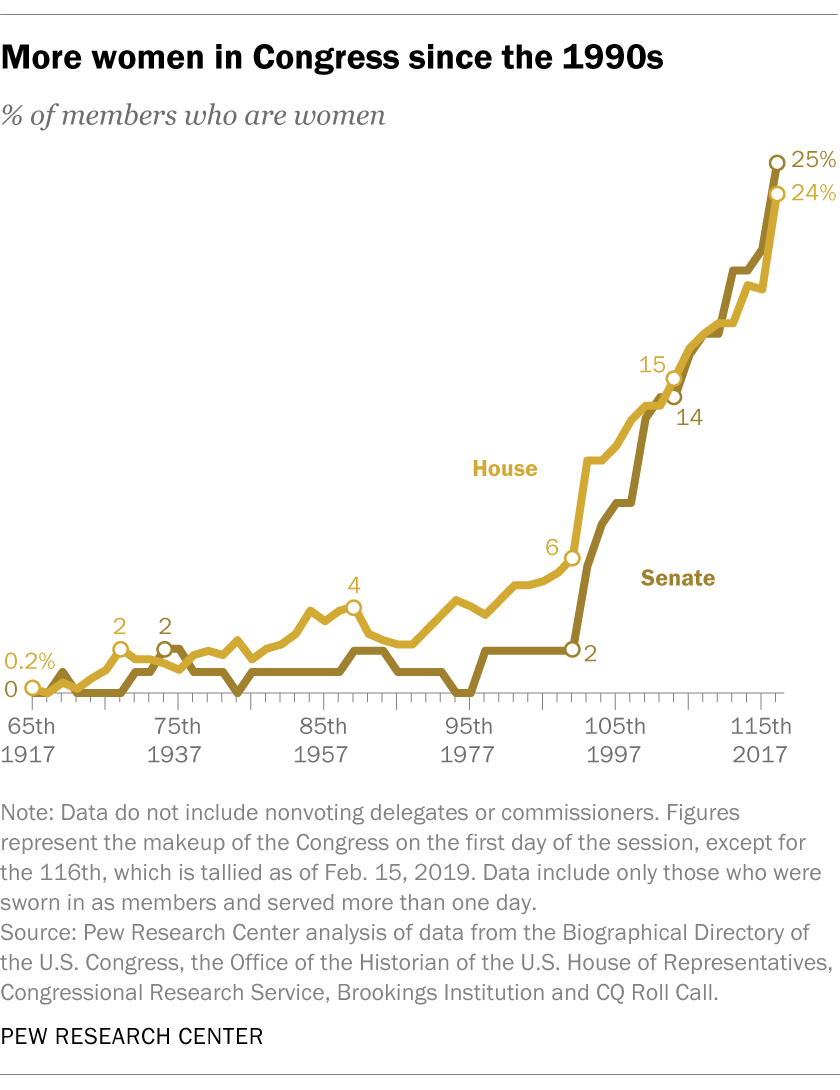 More women in Congress since the 1990s