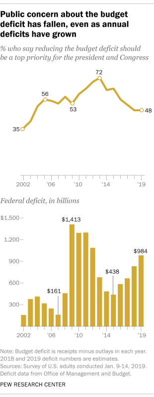 Public concern about the budget deficit has fallen, even as annual deficits have grown