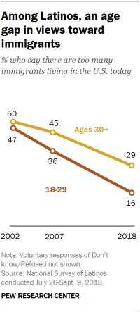 Among Latinos, an age gap in views toward immigrants