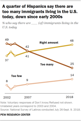 A quarter of Hispanics say there are too many immigrants living in the U.S. today, down since early 2000s