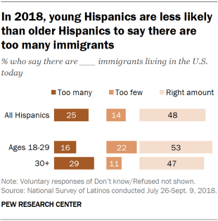 In 2018, young Hispanics are less likely than older Hispanics to say there are too many immigrants