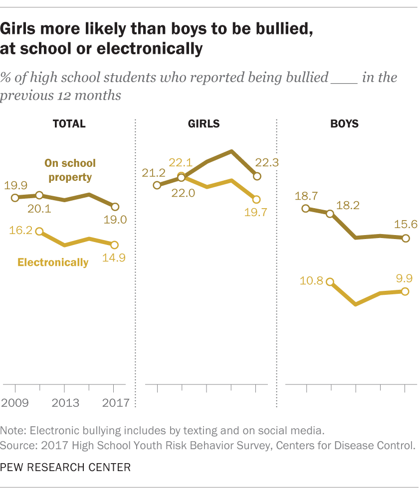 Girls more likely than boys to be bullied, at school or electronically