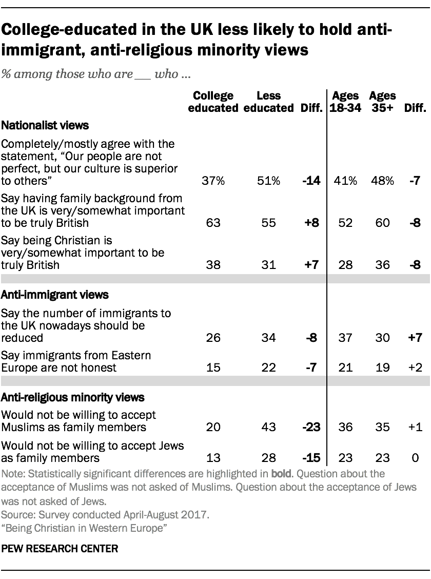 College-educated in the UK less likely to hold anti-immigrant, anti-religious minority views