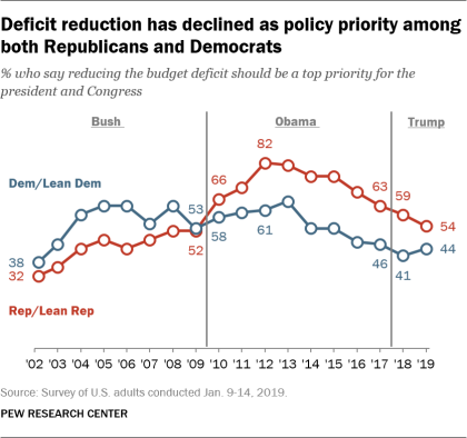Deficit reduction has declined as policy priority among both Republicans and Democrats