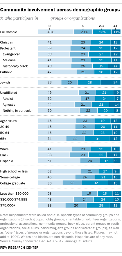 Community involvement across demographic groups