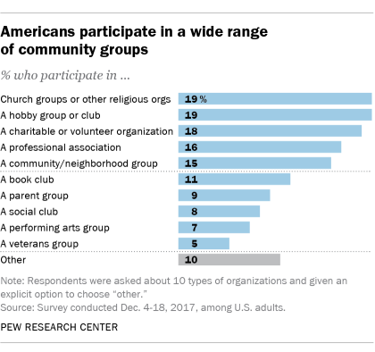 Americans participate in a wide range of community groups