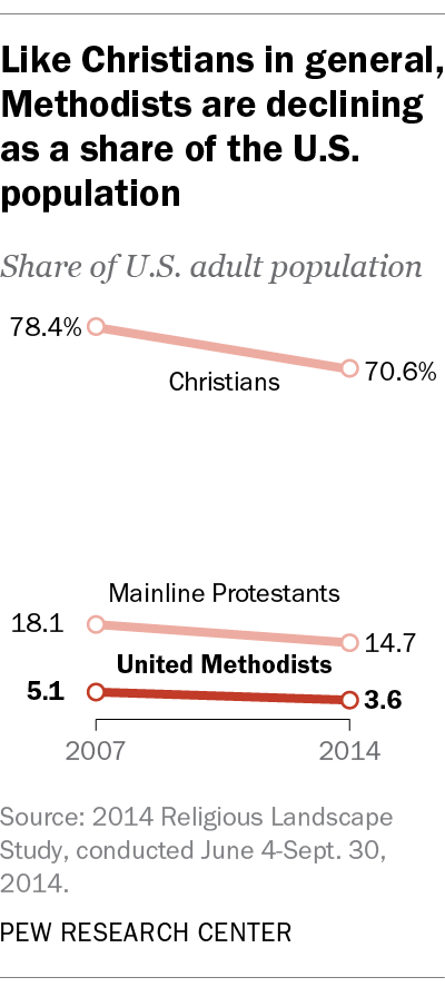 Like Christians in general, Methodists are declining as a share of the U.S. population
