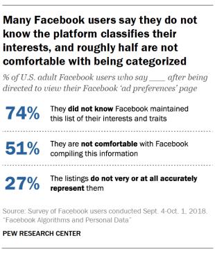 74%的成年Facebook用戶不知道該網站收集有關他們的信息