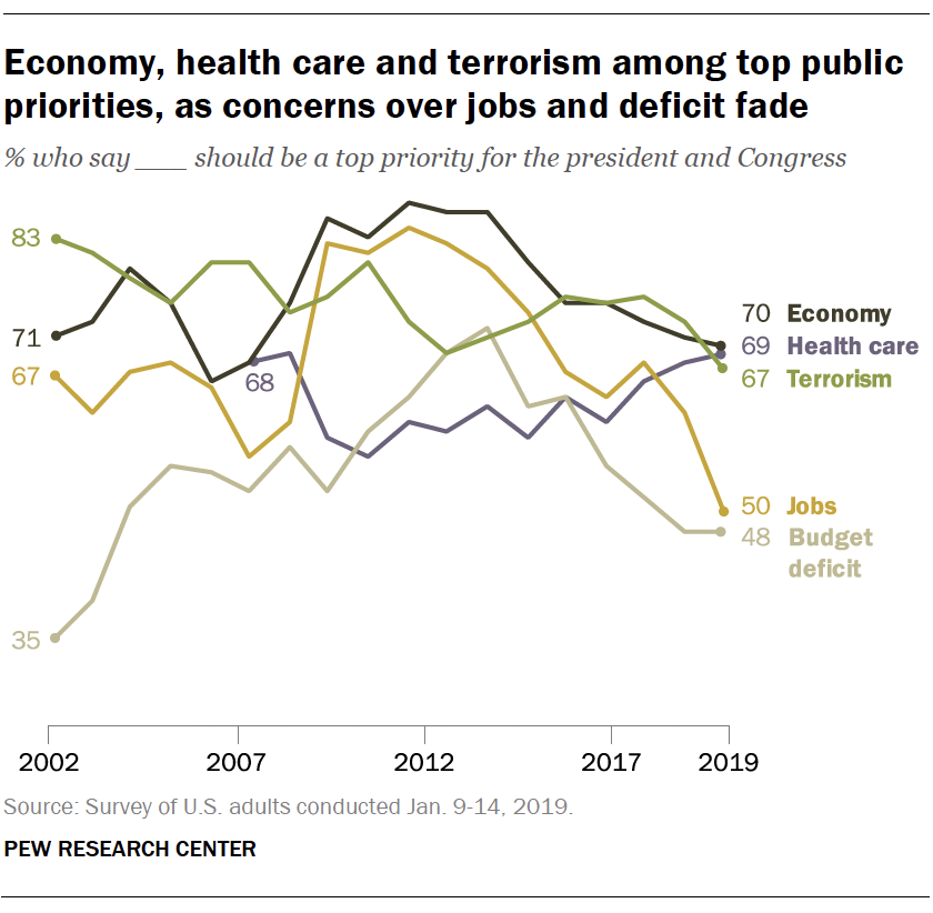 Economy, health care and terrorism among top public priorities, as concerns over jobs and deficit fade