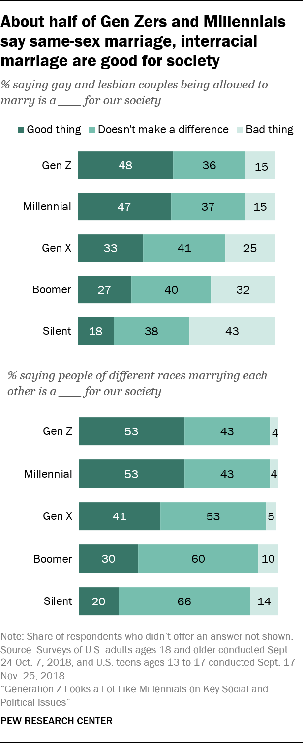 8 facts about love and marriage in America | Pew Research Center