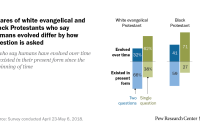 Shares of white evangelical and black Protestants who say humans evolved differ by how question is asked