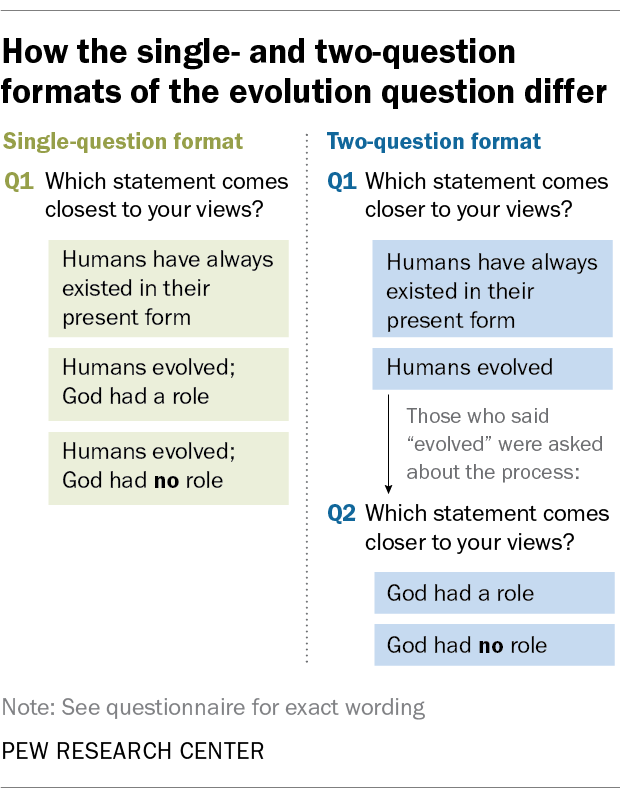 How the single- and two-question formats of the evolution question differ