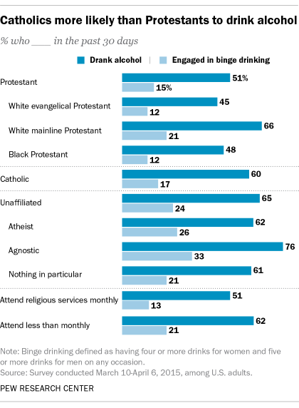 Catholics more likely than Protestants to drink alcohol