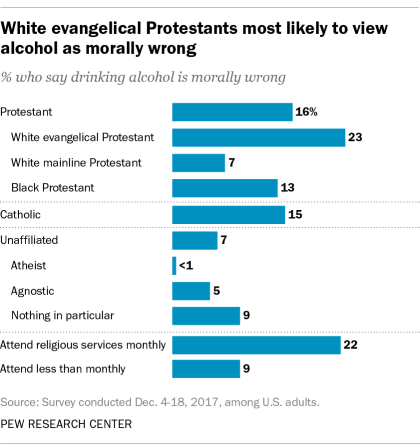 White evangelical Protestants are most likely to view alcohol as morally wrong