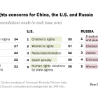 Top human rights concerns for China, the U.S. and Russia