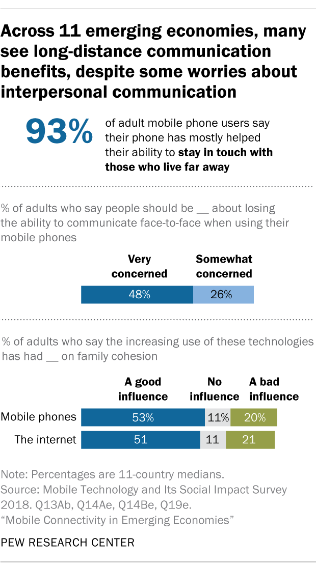 Across 11 emerging economies, many see long-distance communication benefits, despite some worries about interpersonal communication
