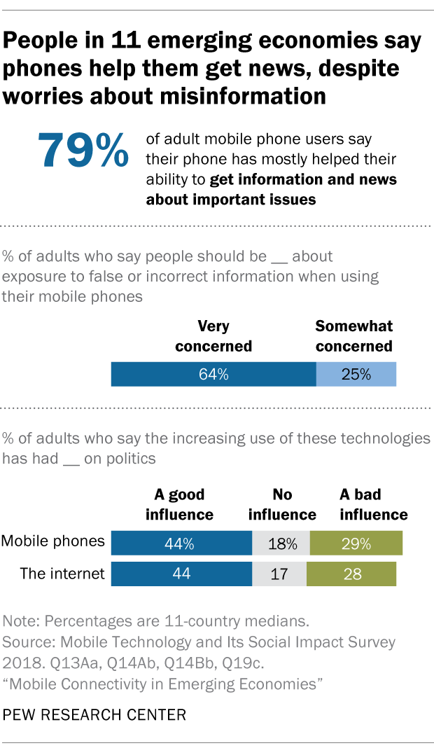 People in 11 emerging economies say phones help them get news, despite worries about misinformation