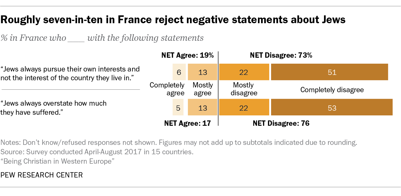 Roughly seven-in-ten in France reject negative statements about Jews