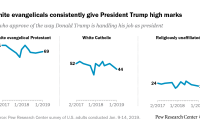 White evangelicals consistently give President Trump high marks
