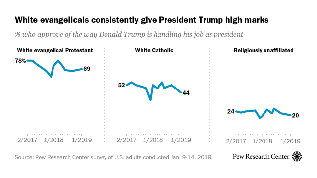 Evangelical approval of Trump remains high, but other