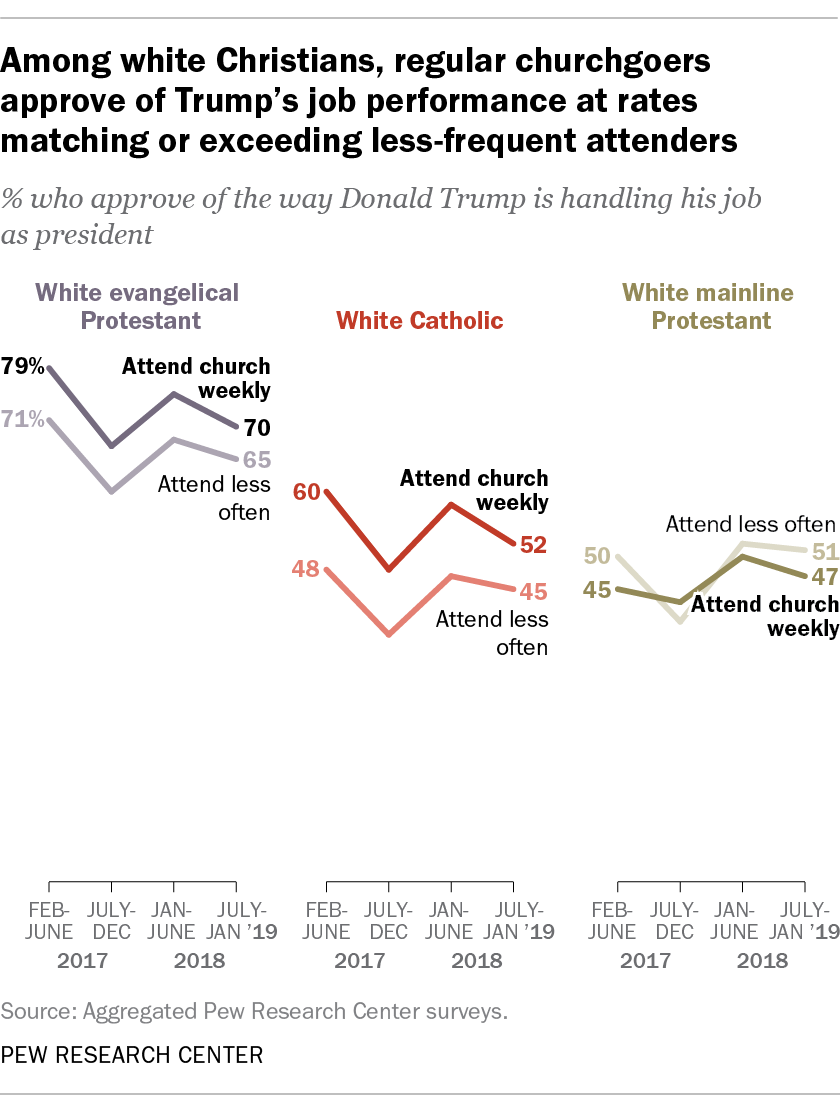 Among white Christians, regular churchgoers approve of Trump's job performance at rates matching or exceeding less-frequent attenders