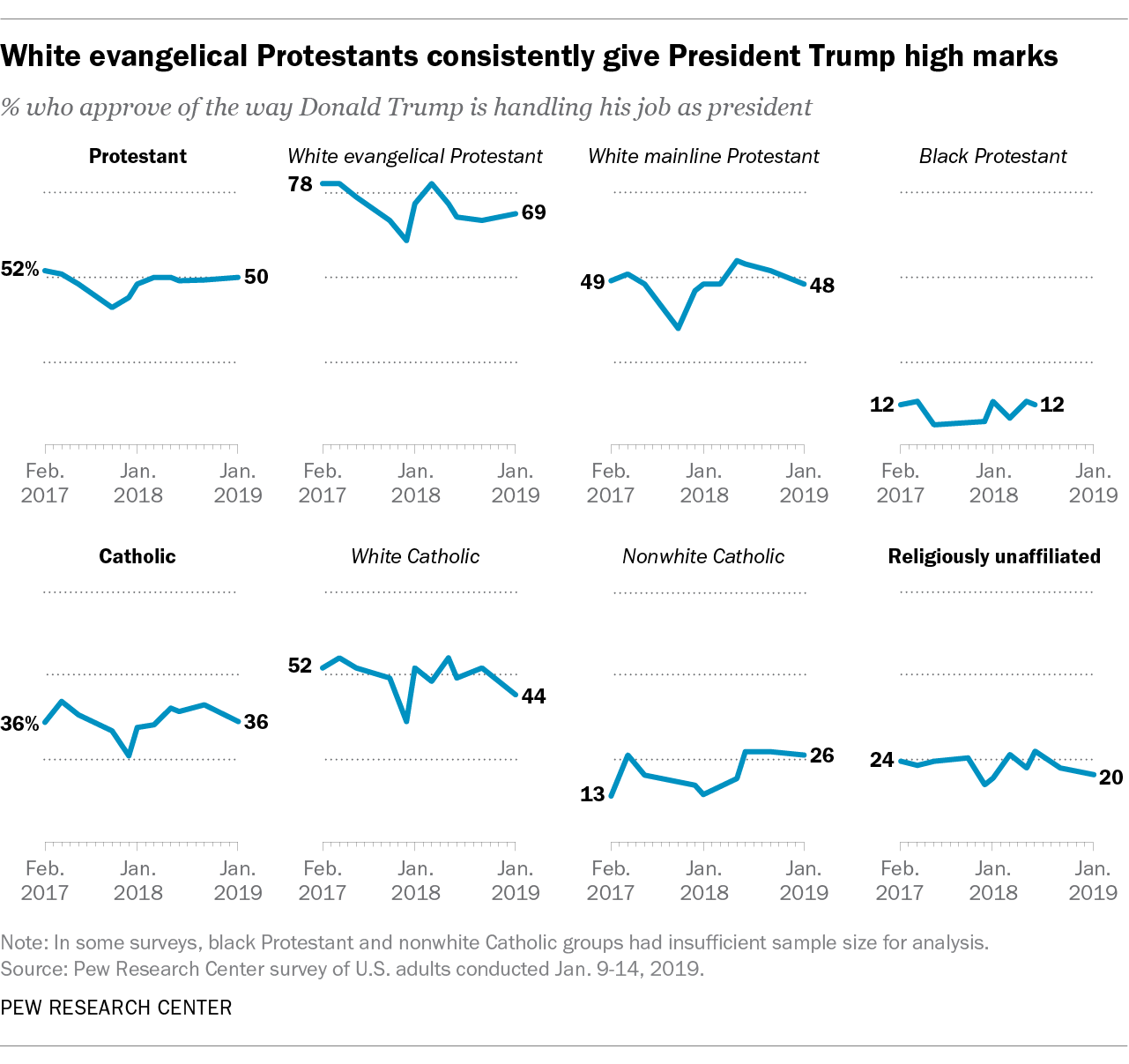 White evangelical Protestants consistently give President Trump high marks