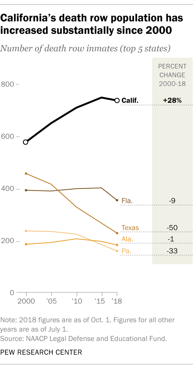 California's death row population has increased substantially since 2000