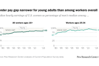 Gender pay gap narrower for young adults than among workers overall