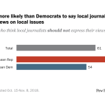 Republicans more likely than Democrats to say local journalists should not express views on local issues