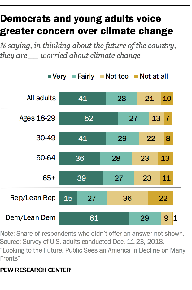 Democrats and young adults voice greater concern over climate change