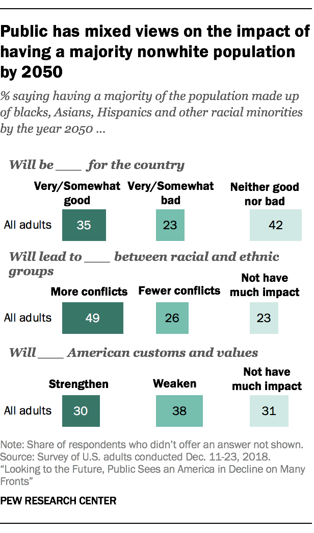 Public has mixed views on the impact of having a majority nonwhite population by 2050