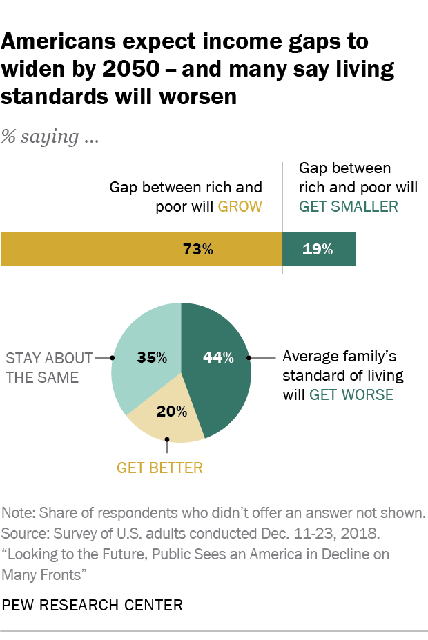 Americans expect income gaps to widen by 2050 – and many say living standards will worsen