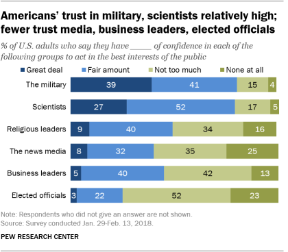 Americans' trust in military, scientists relatively high; fewer trust media, business leaders, elected officials