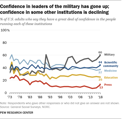 Confidence in leaders of the military has gone up; confidence in some other institutions is declining