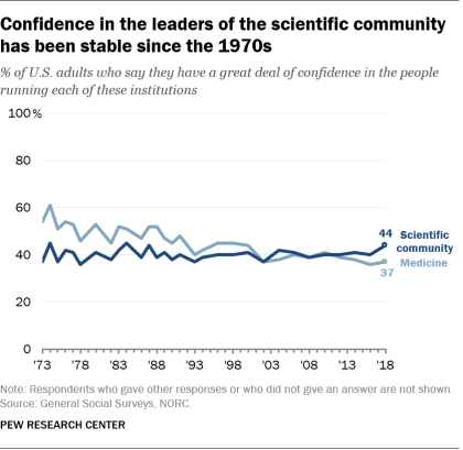 Confidence in the leaders of the scientific community has been stable since the 1970s