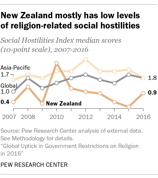 New Zealand mostly has low levels of religion-related social hostilities
