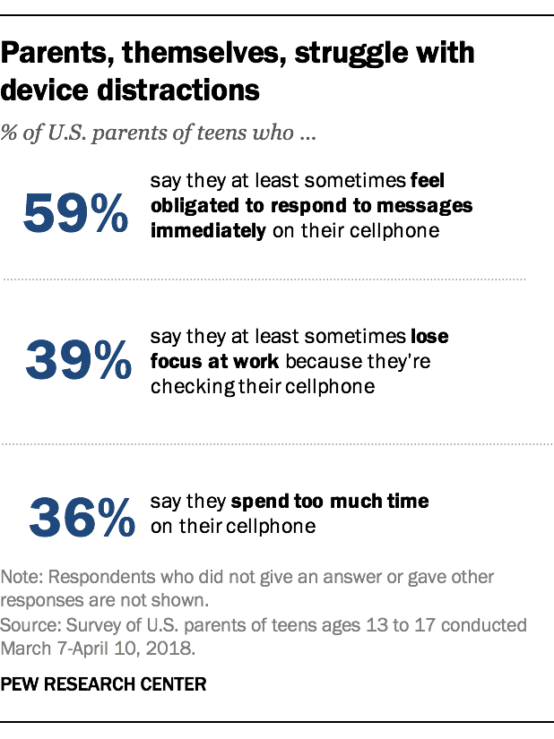 Parents, themselves, struggle with device distractions