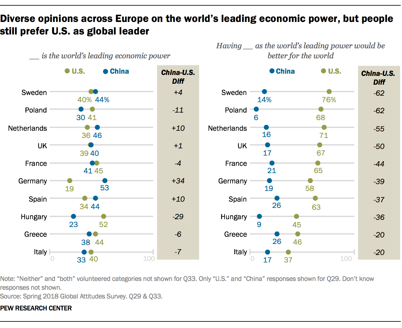 Diverse opinions across Europe on the world's leading economic power, but people still prefer U.S. as global leader
