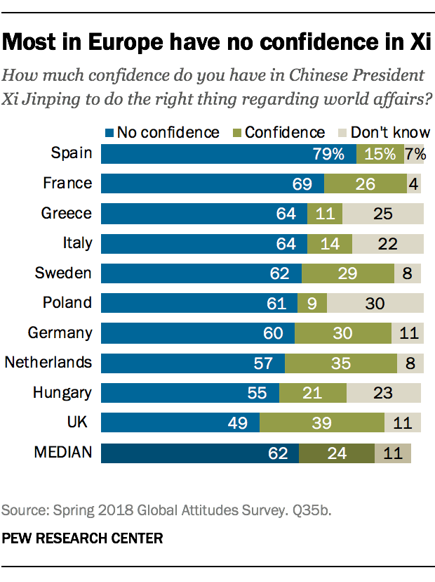 Most in Europe have no confidence in Xi