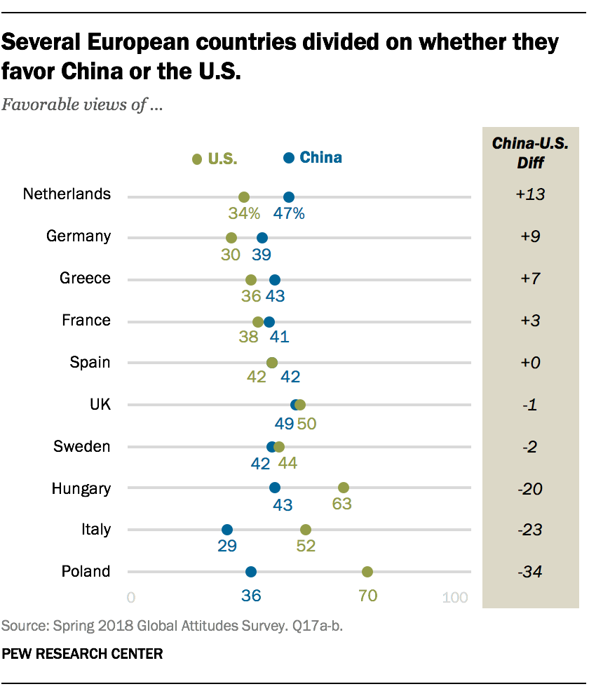 Several European countries divided on whether they favor China or the U.S.