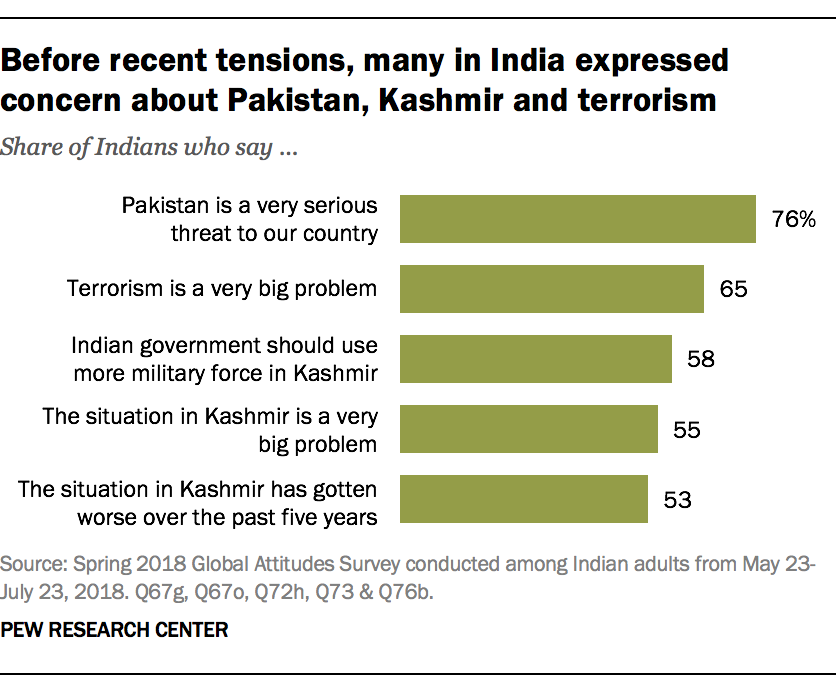 Before recent tensions, many in India expressed concern about Pakistan, Kashmir and terrorism