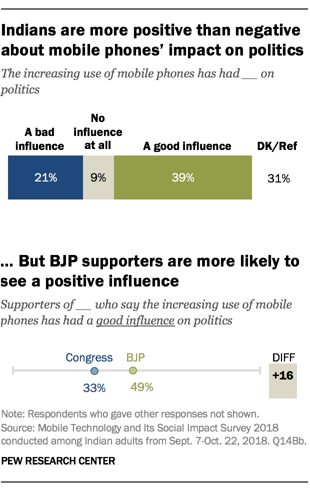Indians are more positive than negative about mobile phones' impact on politics
