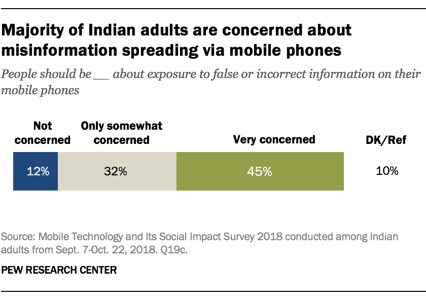 Majority of Indian adults are concerned about misinformation spreading via mobile phones